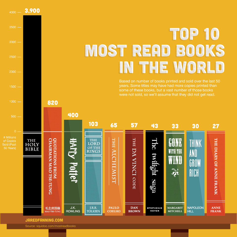 top-10-most-read-books-in-the-world